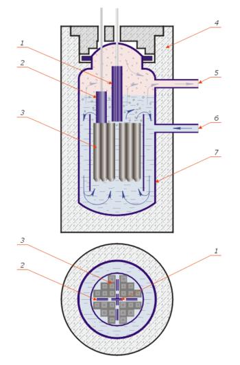 Схема кипящего корпусного ядерного реактора (WBR): 1 - стержень аварийной защиты; 2 - управляющий стержень; 3...