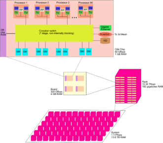 Cellular architecture - The Cyclops64 architecture will contain many hundreds of computing nodes