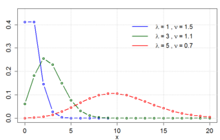 Conway–Maxwell–Poisson distribution