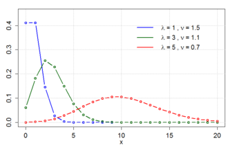 Conway–Maxwell–Poisson distribution - CMP PMF
