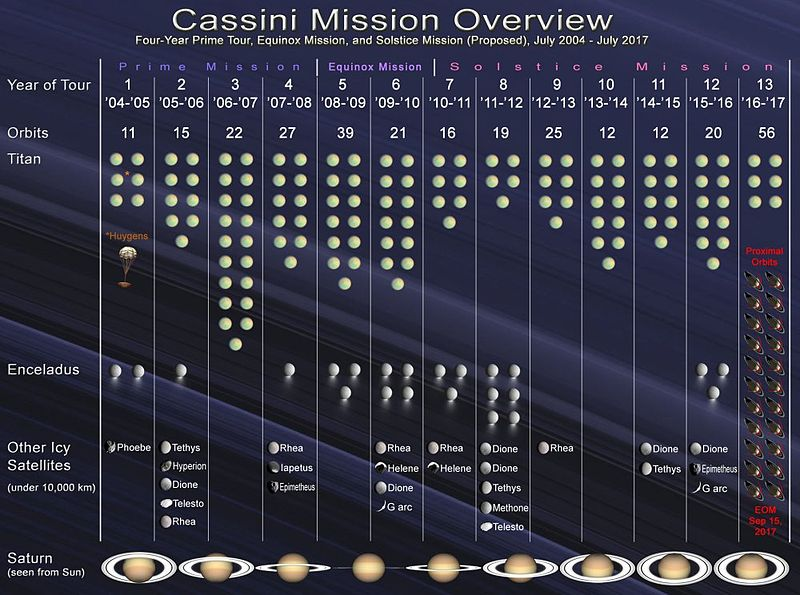 cassini mission dates - photo #9