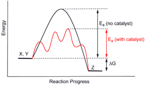 نمودار پیشرفت واکنش با کاتالیزگر و بدون کاتالیزگر