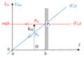 Chute libre sans vitesse initiale - diagramme d'énergies potentielle et mécanique.png