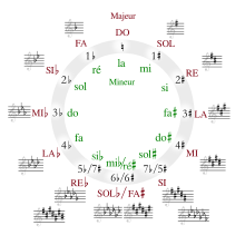 Circle of fifths deluxe 4 french.svg