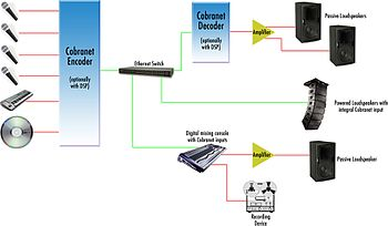 cobranet - wikipedia,Block diagram,Sound System Block Diagram