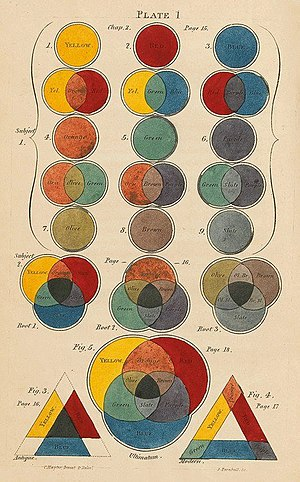 Color theory - Page from A New Practical Treatise on the Three Primitive Colours Assumed as a Perfect System of Rudimentary Information by Charles Hayter