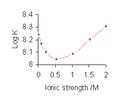 Cu gly ionic strength.png