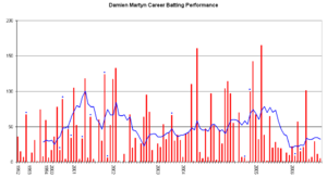 Damien Martyn - Damien Martyn's career performance graph.