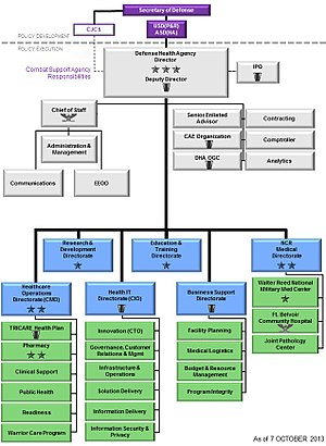 Defense Health Agency - The organizational structure of the Defense Health Agency.