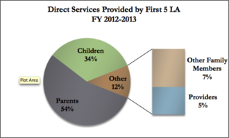 First 5 Los Angeles - Direct Services Provided by First 5 LA 2012-2013
