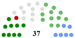 Donegal County Council Composition.png