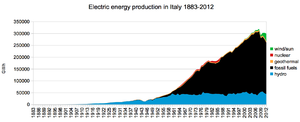 Hydroelectricity in Italy - Electric power production in Italy from 1883 to 2012: hydroelectricity (in blue) remained almost the same since the 1950s.