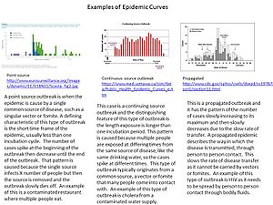 Outbreak - Image: Epidemic curves