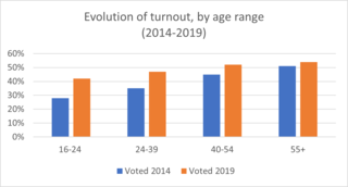 Voter turnout in the European Parliament elections