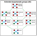 Extended duoprismatic groups tree.png