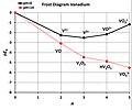 FROST Diagram for Vanadium.jpg