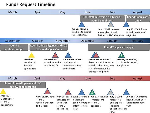 FDC Funds Dissemination Timeline