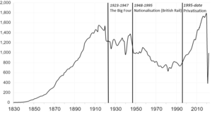 Adam Smith Institute - Rail Passengers in Great Britain from 1829–2016, showing the increase in passengers following privatisation