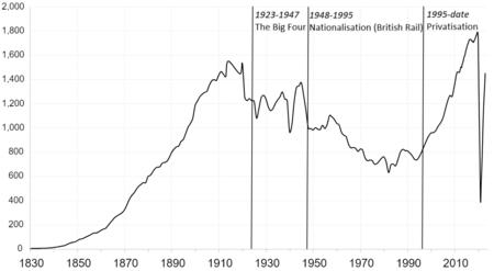 wiki privatisation british rail