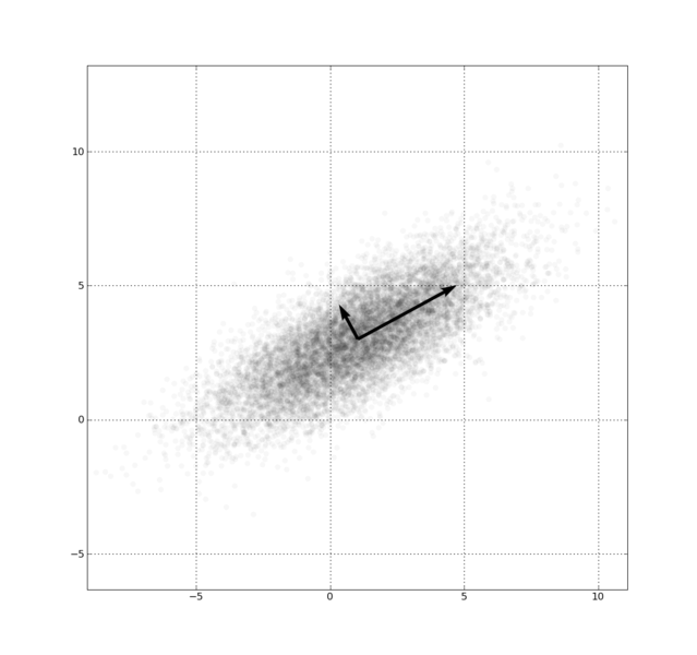 639px-gaussianscatterpca