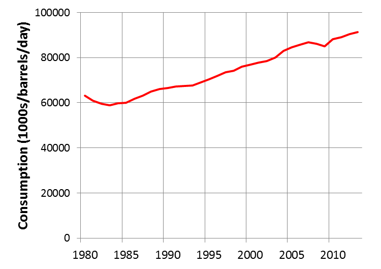 Global oil consumption 1980-2013