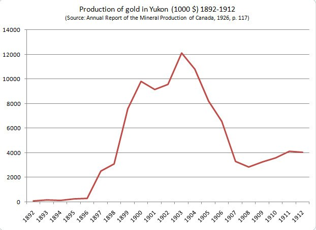 Goldproduction