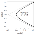 Hiperbola z funkcji cosh(t) i sinh(t).png