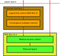 IEEE 802.15.4 protocol stack.png