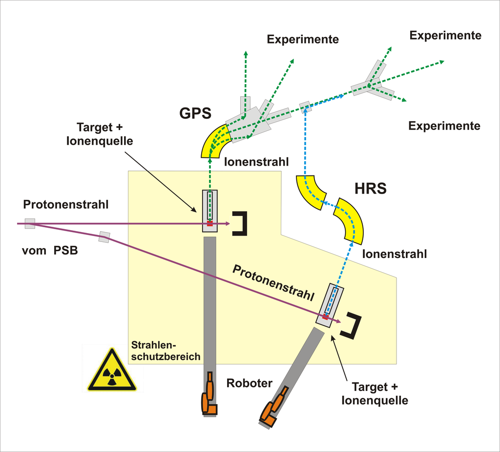 Schematische Darstellung des Isotop Separator On Line DEvice (ISOLDE) am CERN.