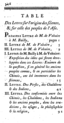Index (1) of the Lettres sur l'origine des sciences.png