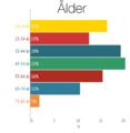 Infografik - Ålder, svenska Wikipedianer.png
