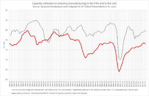 Capacity utilization - Capacity utilization in manufacturing in the FRG and in the USA