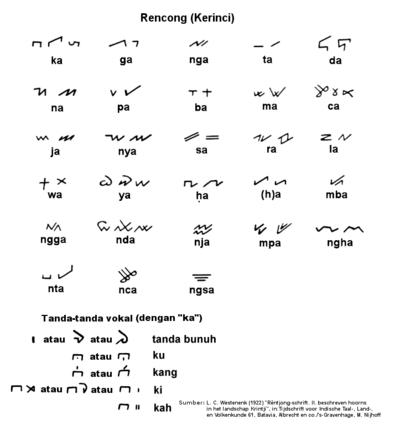 Aksara Rencong - Wikipedia Bahasa Melayu, ensiklopedia bebas