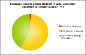 Language learning among students in upper seco...