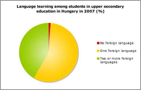 Language learning among Hungarian students