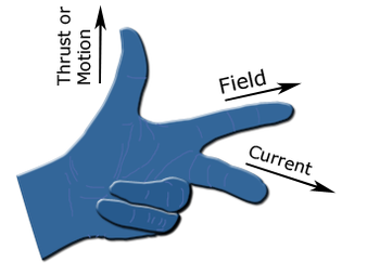 Fleming right hand rule drawing