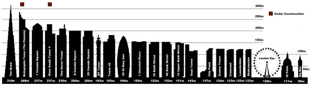 List of tallest buildings and structures in London Wikipedia