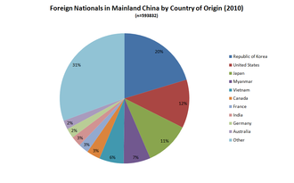 Sixth National Population Census of the People's Republic of China - Image: Mainland China Foreign Nationals By Country of Origin 2010