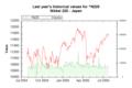 Market Data Index N225 on 20050726 202627 UTC.png