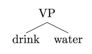 Minimalist program - Image: Minimalist Tree VP
