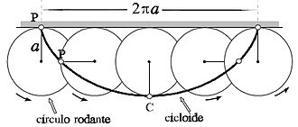 Half-pipe - Construction of a cycloid