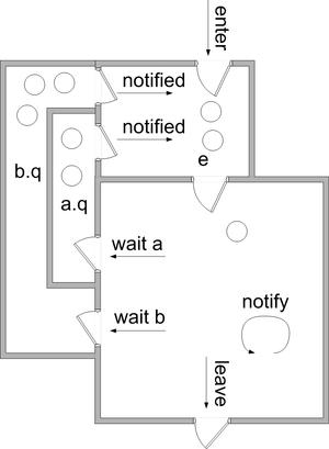 Monitor (synchronization) - Image: Monitor (synchronization) Mesa