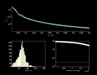 File:Monte-carlo fitting of scattering pattern.webm
