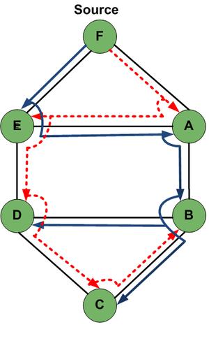 Multicast lightpaths - Fig 2: Link disjoint backup tree.