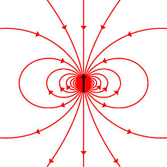 Spin (physics) - Schematic diagram depicting the spin of the neutron as the black arrow and magnetic field lines associated with the neutron magnetic moment.  The neutron has a negative magnetic moment.  While the spin of the neutron is upward in this diagram, the magnetic field lines at the center of the dipole are downward.