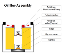 Oil Filter Cartridge Internal Construction