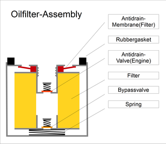 Oil filter - Oil-filter cartridge, internal construction.
