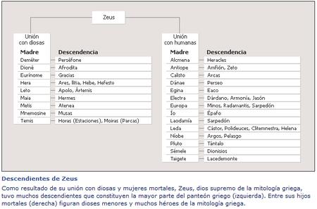 Mitología Griega Wikiwand