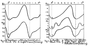 Classical Cepheid variable - Historical light curves of W Sagittarii and Eta Aquilae