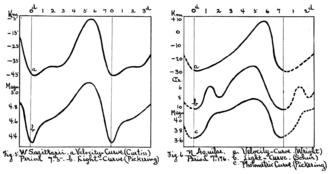 Classical Cepheid variable - Historical light curves of W Sagittarii and Eta Aquilae